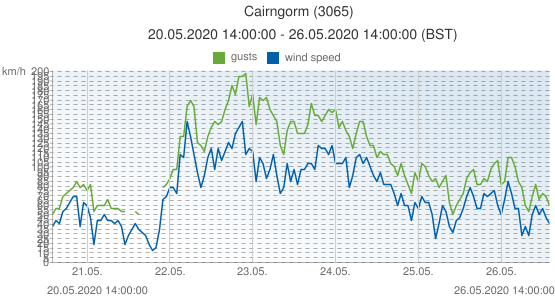 Cairngorm, United Kingdom (3065): wind speed & gusts: 20.05.2020 14:00:00 - 26.05.2020 14:00:00 (BST)