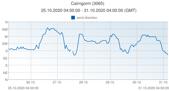 Cairngorm, United Kingdom (3065): wind direction: 25.10.2020 04:00:00 - 31.10.2020 04:00:00 (GMT)