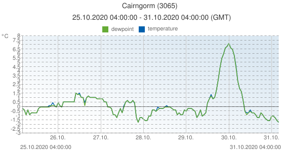 Cairngorm, United Kingdom (3065): temperature & dewpoint: 25.10.2020 04:00:00 - 31.10.2020 04:00:00 (GMT)