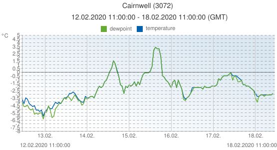 Cairnwell, United Kingdom (3072): temperature & dewpoint: 12.02.2020 11:00:00 - 18.02.2020 11:00:00 (GMT)