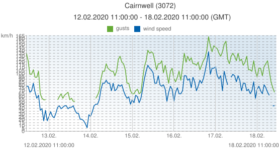Cairnwell, United Kingdom (3072): wind speed & gusts: 12.02.2020 11:00:00 - 18.02.2020 11:00:00 (GMT)