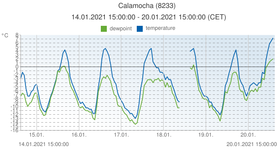 Calamocha, Spain (8233): temperature & dewpoint: 14.01.2021 15:00:00 - 20.01.2021 15:00:00 (CET)