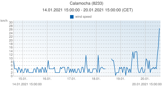Calamocha, Spain (8233): wind speed: 14.01.2021 15:00:00 - 20.01.2021 15:00:00 (CET)