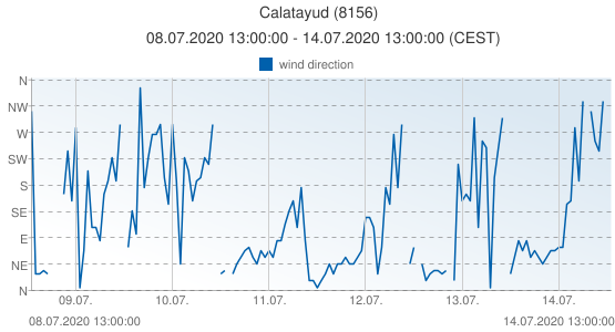 Calatayud, Spain (8156): wind direction: 08.07.2020 13:00:00 - 14.07.2020 13:00:00 (CEST)