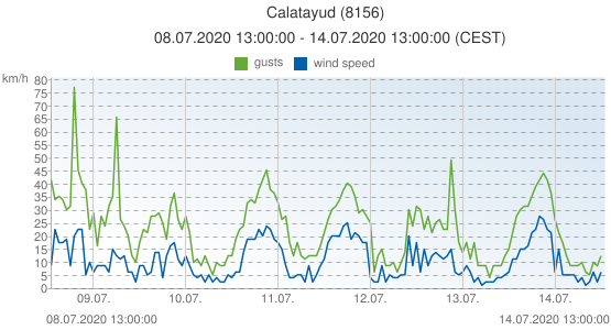 Calatayud, Spain (8156): wind speed & gusts: 08.07.2020 13:00:00 - 14.07.2020 13:00:00 (CEST)