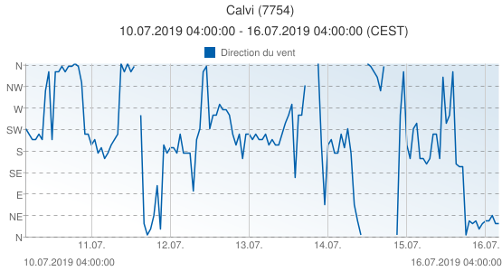 Calvi, France (7754): Direction du vent: 10.07.2019 04:00:00 - 16.07.2019 04:00:00 (CEST)