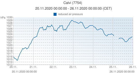 Calvi, France (7754): reduced air pressure: 20.11.2020 00:00:00 - 26.11.2020 00:00:00 (CET)