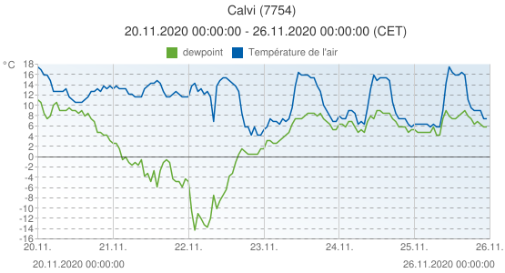 Calvi, France (7754): Température de l'air & dewpoint: 20.11.2020 00:00:00 - 26.11.2020 00:00:00 (CET)