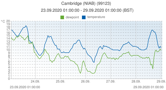 Cambridge (NIAB), United Kingdom (99123): temperature & dewpoint: 23.09.2020 01:00:00 - 29.09.2020 01:00:00 (BST)
