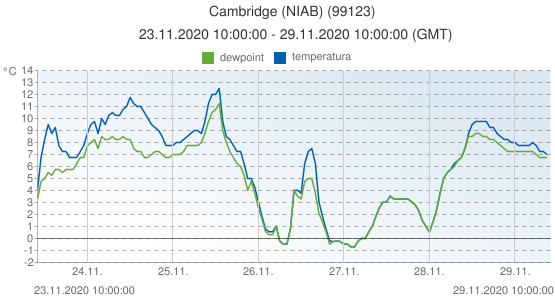 Cambridge (NIAB), Reino Unido (99123): temperatura & dewpoint: 23.11.2020 10:00:00 - 29.11.2020 10:00:00 (GMT)
