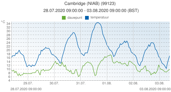 Cambridge (NIAB), Groot Brittannië (99123): temperatuur & dauwpunt: 28.07.2020 09:00:00 - 03.08.2020 09:00:00 (BST)