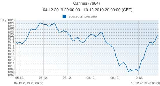 Cannes, France (7684): reduced air pressure: 04.12.2019 20:00:00 - 10.12.2019 20:00:00 (CET)