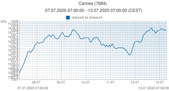 Cannes, France (7684): reduced air pressure: 07.07.2020 07:00:00 - 13.07.2020 07:00:00 (CEST)