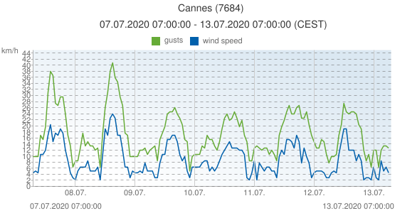 Cannes, France (7684): wind speed & gusts: 07.07.2020 07:00:00 - 13.07.2020 07:00:00 (CEST)