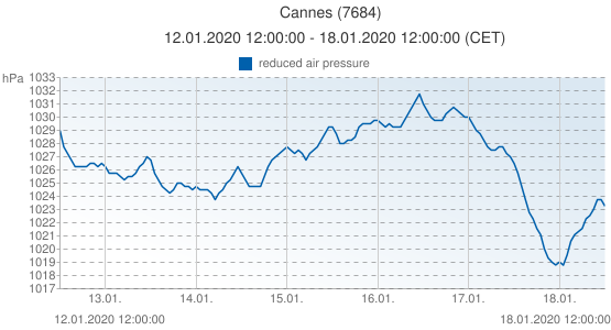 Cannes, France (7684): reduced air pressure: 12.01.2020 12:00:00 - 18.01.2020 12:00:00 (CET)