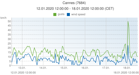 Cannes, France (7684): wind speed & gusts: 12.01.2020 12:00:00 - 18.01.2020 12:00:00 (CET)