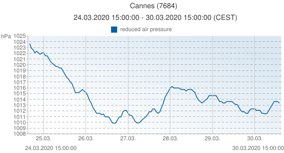 Cannes, France (7684): reduced air pressure: 24.03.2020 15:00:00 - 30.03.2020 15:00:00 (CEST)