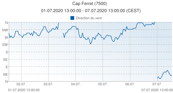 Cap Ferret, France (7500): Direction du vent: 01.07.2020 13:00:00 - 07.07.2020 13:00:00 (CEST)