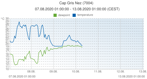 Cap Gris Nez, France (7004): temperature & dewpoint: 07.08.2020 01:00:00 - 13.08.2020 01:00:00 (CEST)
