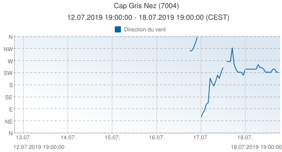 Cap Gris Nez, France (7004): Direction du vent: 12.07.2019 19:00:00 - 18.07.2019 19:00:00 (CEST)