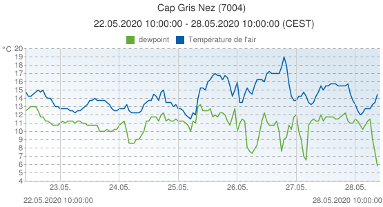 Cap Gris Nez, France (7004): Température de l'air & dewpoint: 22.05.2020 10:00:00 - 28.05.2020 10:00:00 (CEST)