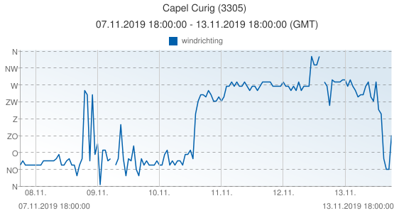 Capel Curig, Groot Brittannië (3305): windrichting: 07.11.2019 18:00:00 - 13.11.2019 18:00:00 (GMT)