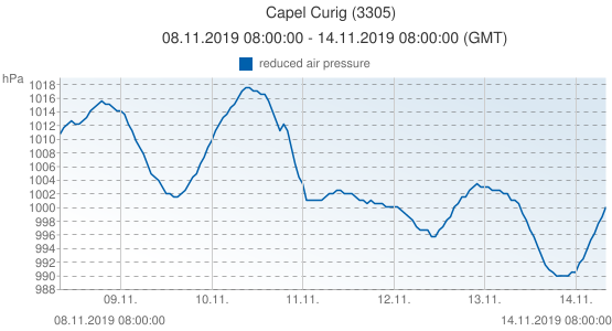 Capel Curig, Gran Bretagna (3305): reduced air pressure: 08.11.2019 08:00:00 - 14.11.2019 08:00:00 (GMT)