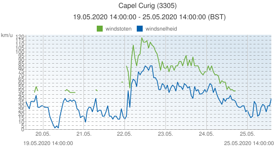 Capel Curig, Groot Brittannië (3305): windsnelheid & windstoten: 19.05.2020 14:00:00 - 25.05.2020 14:00:00 (BST)