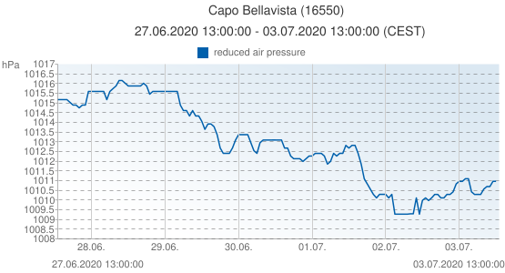 Capo Bellavista, Italia (16550): reduced air pressure: 27.06.2020 13:00:00 - 03.07.2020 13:00:00 (CEST)