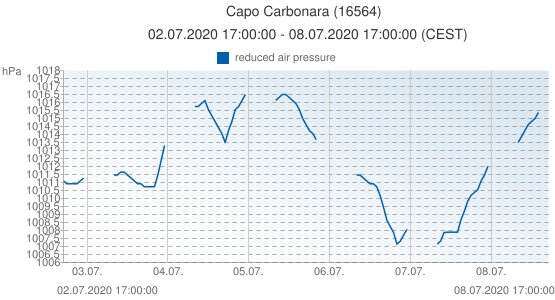 Capo Carbonara, Italy (16564): reduced air pressure: 02.07.2020 17:00:00 - 08.07.2020 17:00:00 (CEST)