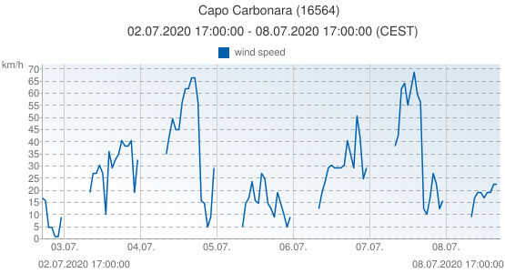 Capo Carbonara, Italy (16564): wind speed: 02.07.2020 17:00:00 - 08.07.2020 17:00:00 (CEST)