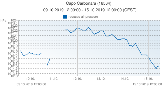 Capo Carbonara, Italia (16564): reduced air pressure: 09.10.2019 12:00:00 - 15.10.2019 12:00:00 (CEST)