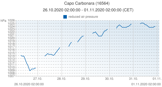 Capo Carbonara, Italy (16564): reduced air pressure: 26.10.2020 02:00:00 - 01.11.2020 02:00:00 (CET)