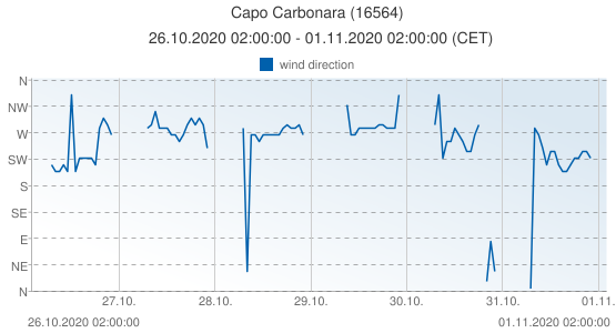 Capo Carbonara, Italy (16564): wind direction: 26.10.2020 02:00:00 - 01.11.2020 02:00:00 (CET)