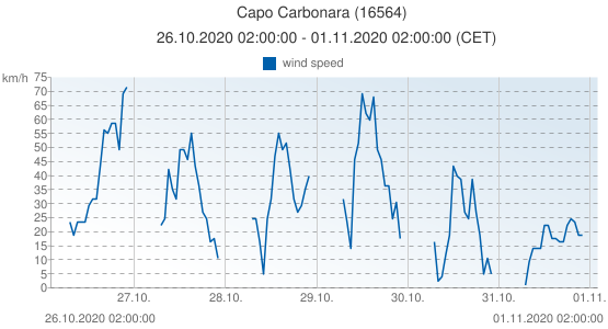 Capo Carbonara, Italy (16564): wind speed: 26.10.2020 02:00:00 - 01.11.2020 02:00:00 (CET)