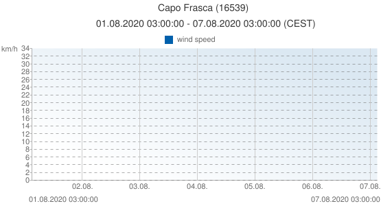 Capo Frasca, Italy (16539): wind speed: 01.08.2020 03:00:00 - 07.08.2020 03:00:00 (CEST)