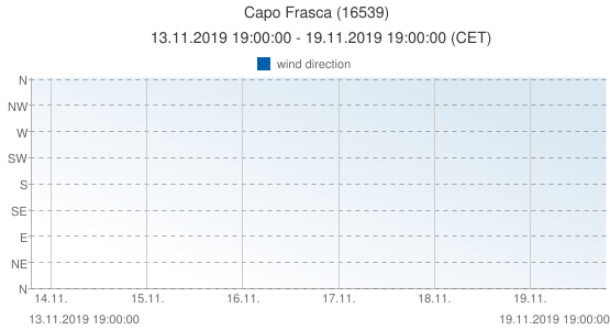 Capo Frasca, Italy (16539): wind direction: 13.11.2019 19:00:00 - 19.11.2019 19:00:00 (CET)