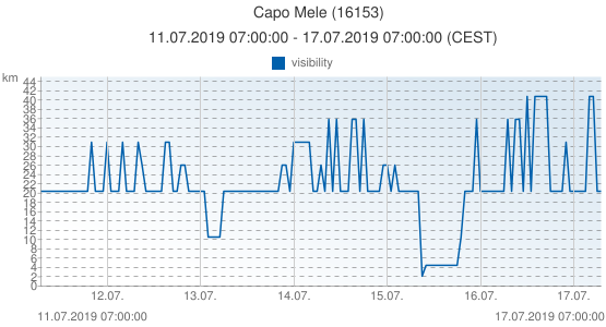 Capo Mele, Italy (16153): visibility: 11.07.2019 07:00:00 - 17.07.2019 07:00:00 (CEST)