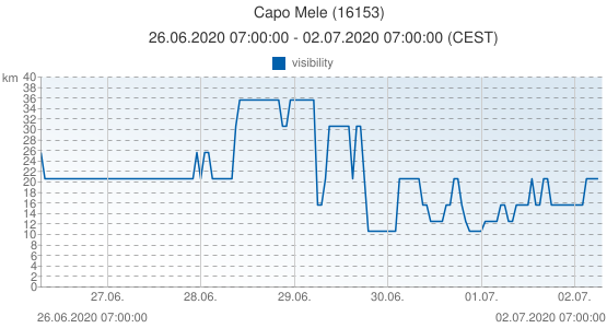 Capo Mele, Italy (16153): visibility: 26.06.2020 07:00:00 - 02.07.2020 07:00:00 (CEST)