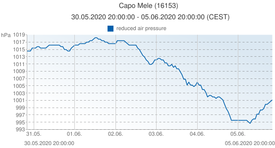 Capo Mele, Italia (16153): reduced air pressure: 30.05.2020 20:00:00 - 05.06.2020 20:00:00 (CEST)