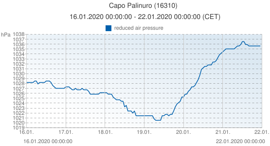 Capo Palinuro, Italia (16310): reduced air pressure: 16.01.2020 00:00:00 - 22.01.2020 00:00:00 (CET)