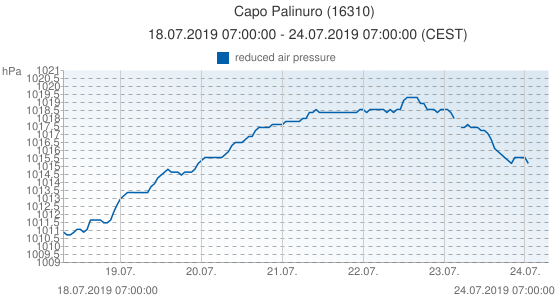Capo Palinuro, Italia (16310): reduced air pressure: 18.07.2019 07:00:00 - 24.07.2019 07:00:00 (CEST)