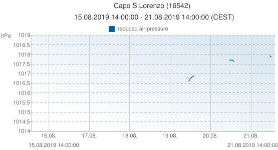 Capo S.Lorenzo, Italia (16542): reduced air pressure: 15.08.2019 14:00:00 - 21.08.2019 14:00:00 (CEST)