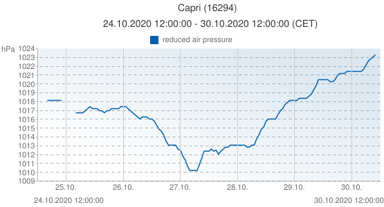 Capri, Italy (16294): reduced air pressure: 24.10.2020 12:00:00 - 30.10.2020 12:00:00 (CET)
