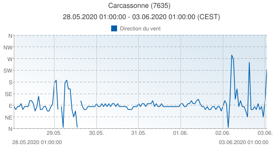 Carcassonne, France (7635): Direction du vent: 28.05.2020 01:00:00 - 03.06.2020 01:00:00 (CEST)