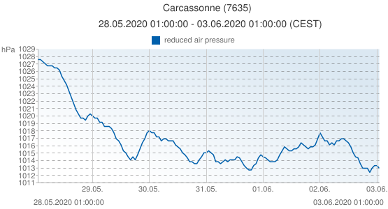 Carcassonne, France (7635): reduced air pressure: 28.05.2020 01:00:00 - 03.06.2020 01:00:00 (CEST)