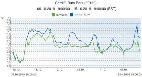 Cardiff, Bute Park, United Kingdom (99160): temperature & dewpoint: 09.10.2019 19:00:00 - 15.10.2019 19:00:00 (BST)