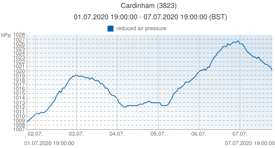 Cardinham, United Kingdom (3823): reduced air pressure: 01.07.2020 19:00:00 - 07.07.2020 19:00:00 (BST)