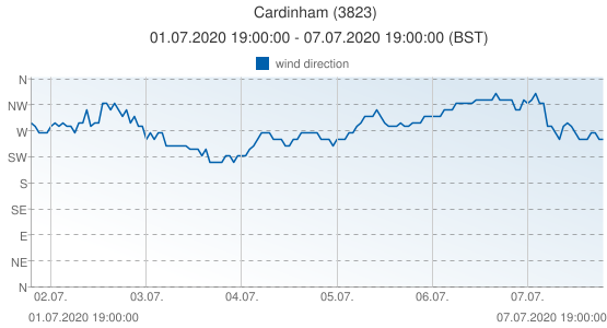 Cardinham, United Kingdom (3823): wind direction: 01.07.2020 19:00:00 - 07.07.2020 19:00:00 (BST)