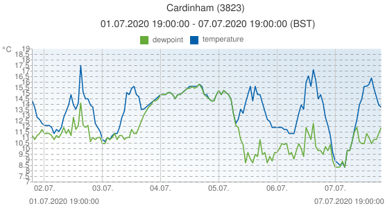 Cardinham, United Kingdom (3823): temperature & dewpoint: 01.07.2020 19:00:00 - 07.07.2020 19:00:00 (BST)